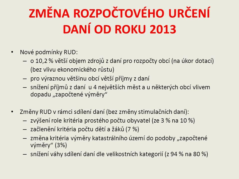 Daňové výnosy vybraných daní srovnání k 30.6.2013/2012 mld.