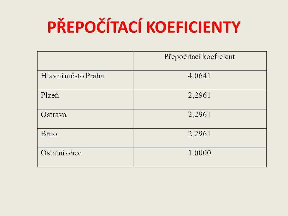PŘEPOČÍTACÍ KOEFICIENTY Přepočítací koeficient Hlavní město Praha4,0641 Plzeň2,2961 Ostrava2,2961 Brno2,2961 Ostatní obce1,0000