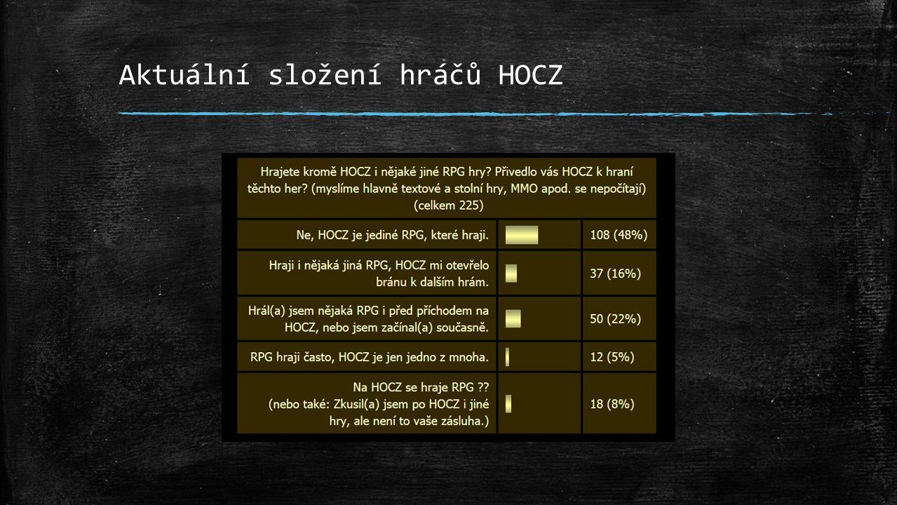 Aktuální složení hráčů HOCZ