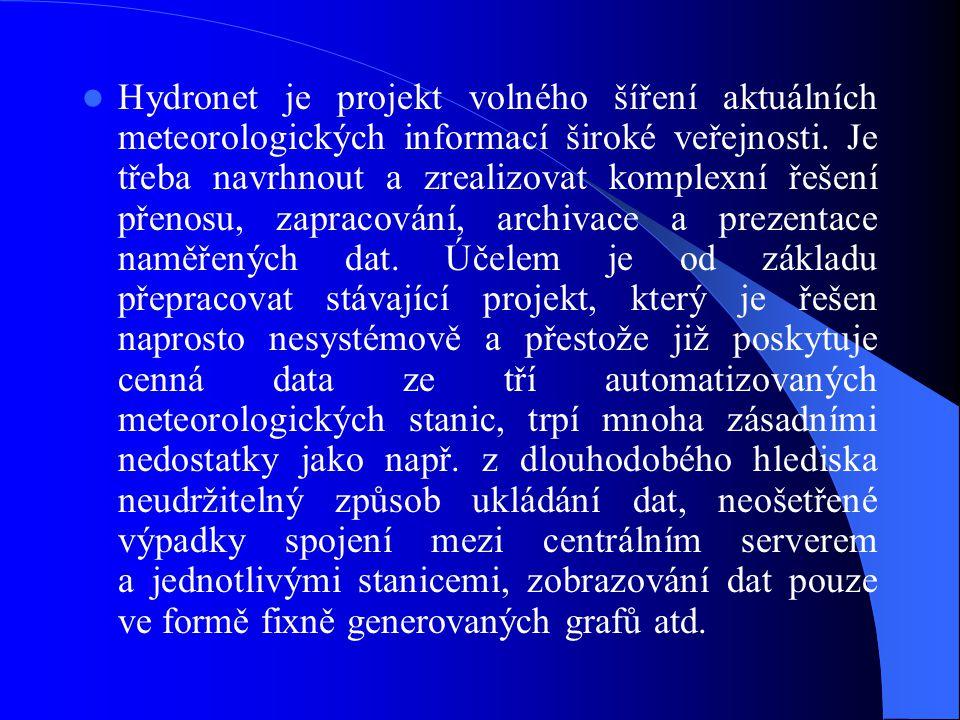 Hydronet je projekt volného šíření aktuálních meteorologických informací široké veřejnosti.