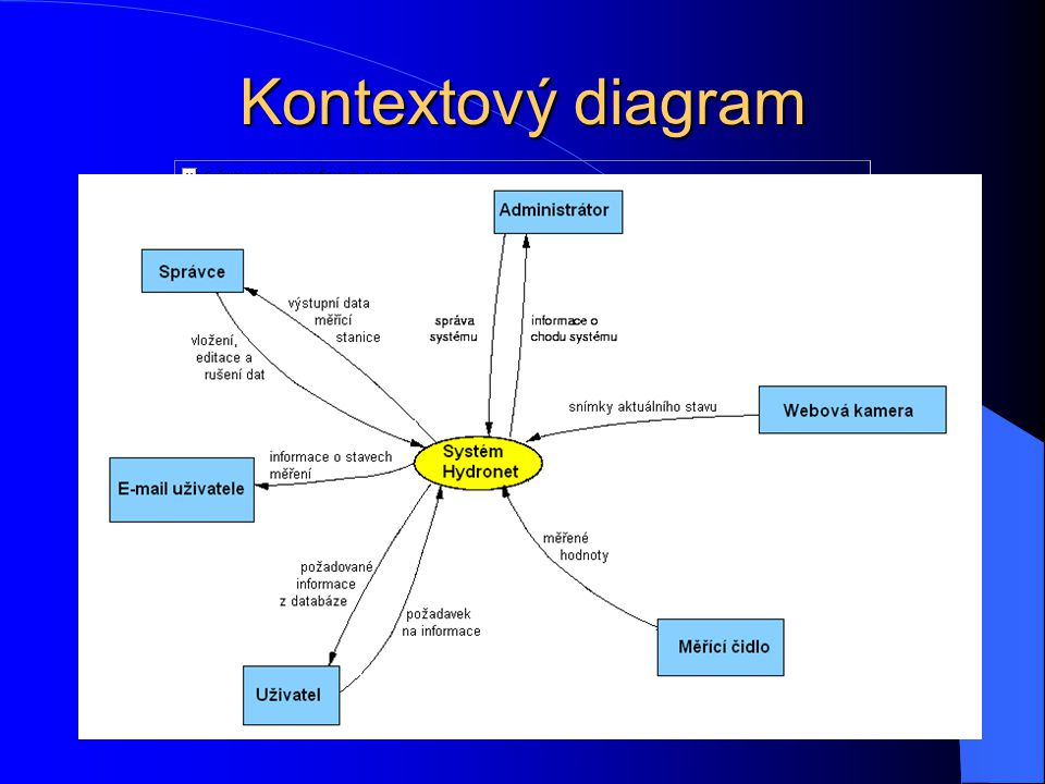 Kontextový diagram