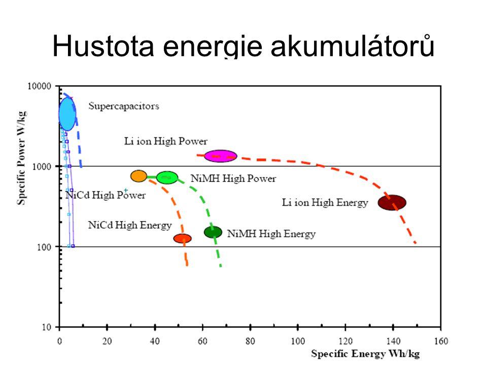 Hustota energie akumulátorů