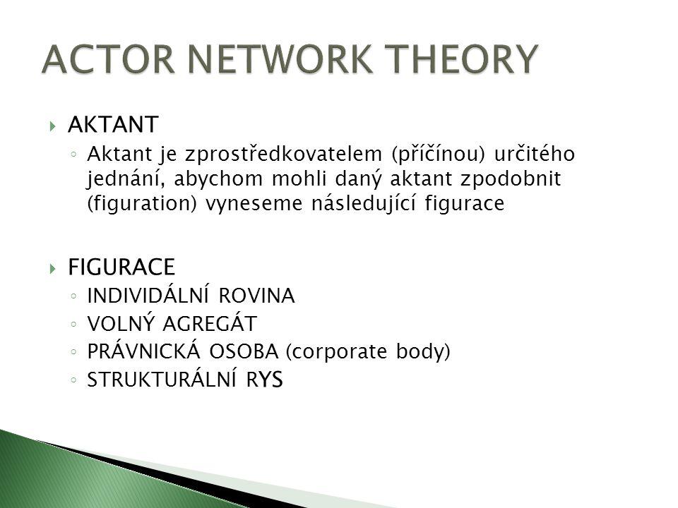  AKTANT ◦ Aktant je zprostředkovatelem (příčínou) určitého jednání, abychom mohli daný aktant zpodobnit (figuration) vyneseme následující figurace 
