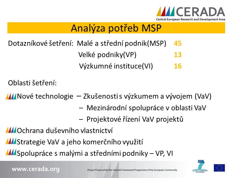 Analýza potřeb MSP Dotazníkové šetření: Malé a střední podnik(MSP) 45 Velké podniky(VP) 13 Výzkumné instituce(VI) 16 Oblasti šetření: Nové technologie