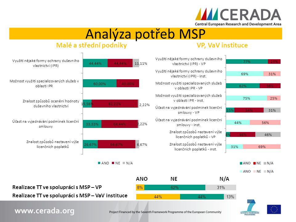 Analýza potřeb MSP Malé a střední podniky VP, VaV instituce ANO NE N/A Realizace TT ve spolupráci s MSP – VP Realizace TT ve spolupráci s MSP – VaV in
