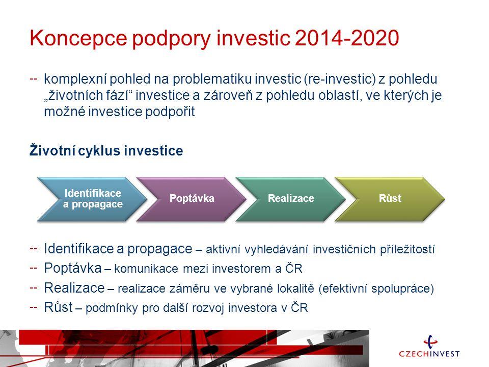 Koncepce podpory investic 2014-2020 Oblasti podpory Ekonomické prostředí (Ekonomická konzistence, stabilita daňového systému, Míra korupce, Analytické schopnosti CI/MPO v rámci ČR, Meziresortní spolupráce a další) Finanční podpora (Investiční pobídky, Strukturální fondy EU, Programy Technologické agentury, Příspěvky úřadů práce a další) Legislativní a povolovací procesy (Víza + pracovní povolení + nostrifikace atd., Založení společnosti, Povolovací procesy a další) Lidské zdroje (Úřady práce a aktivní politika zaměstnanosti, Technické vzdělávání, Cizí jazyky, Spolupráce podnikové sféry se vzdělávacími institucemi a další) Infrastruktura (Elektrická energie a plyn, Nemovitosti, Dopravní obslužnost, Telekomunikace a další) Partnerství (Sourcing, Akvizice, Výzkum na vysokých školách a technologický transfer, Klastry a další) Přístup k zahraničním trhům (Zastupitelské úřady a jiná zastoupení v zahraničí, Společný marketing, Analytické schopnosti a další)