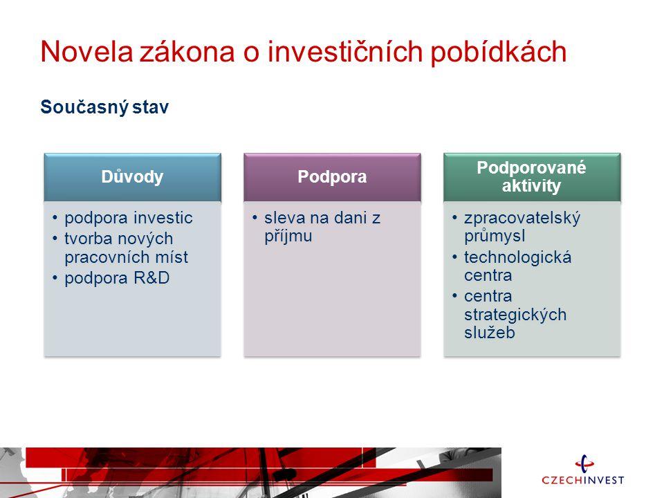 Novela zákona o investičních pobídkách Nový přístup zjednodušení povolovacích procesů motivačním záměrem CzechInvestu je zvýšit podporu z 50 tis.