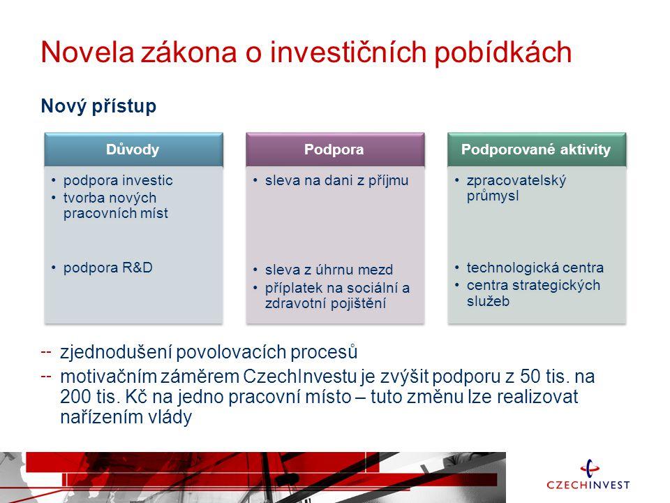 Novela zákona o investičních pobídkách Nový přístup zjednodušení povolovacích procesů motivačním záměrem CzechInvestu je zvýšit podporu z 50 tis. na 2