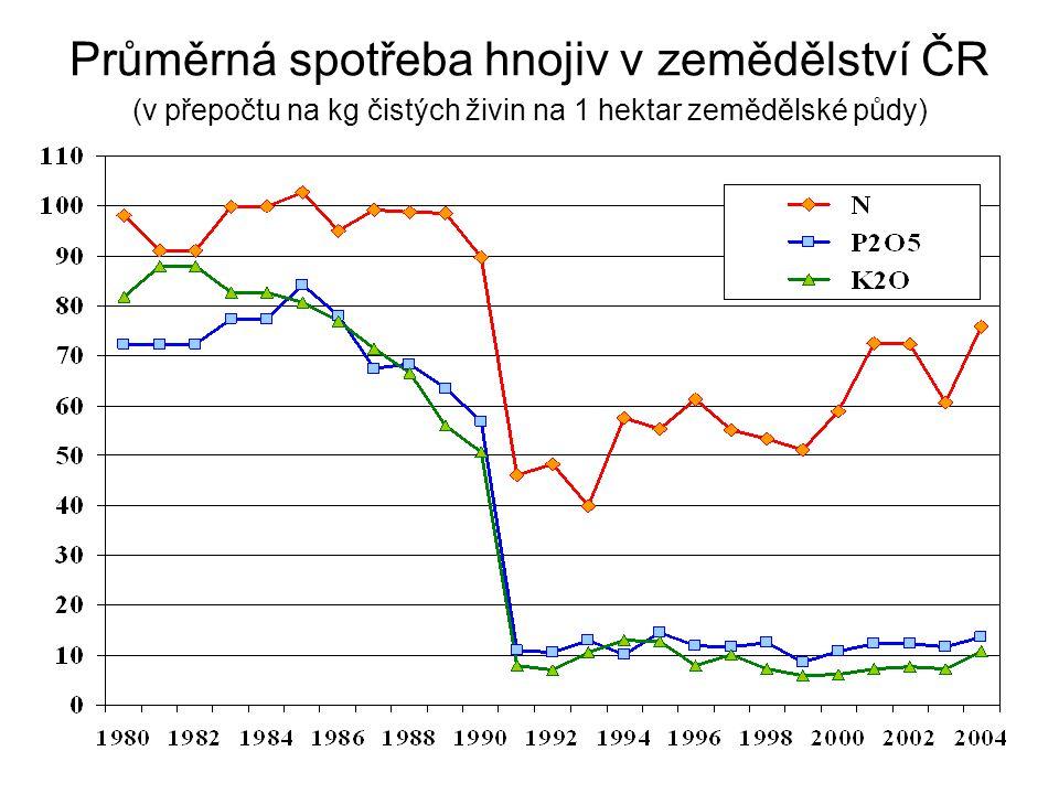 Průměrná spotřeba hnojiv v zemědělství ČR (v přepočtu na kg čistých živin na 1 hektar zemědělské půdy)