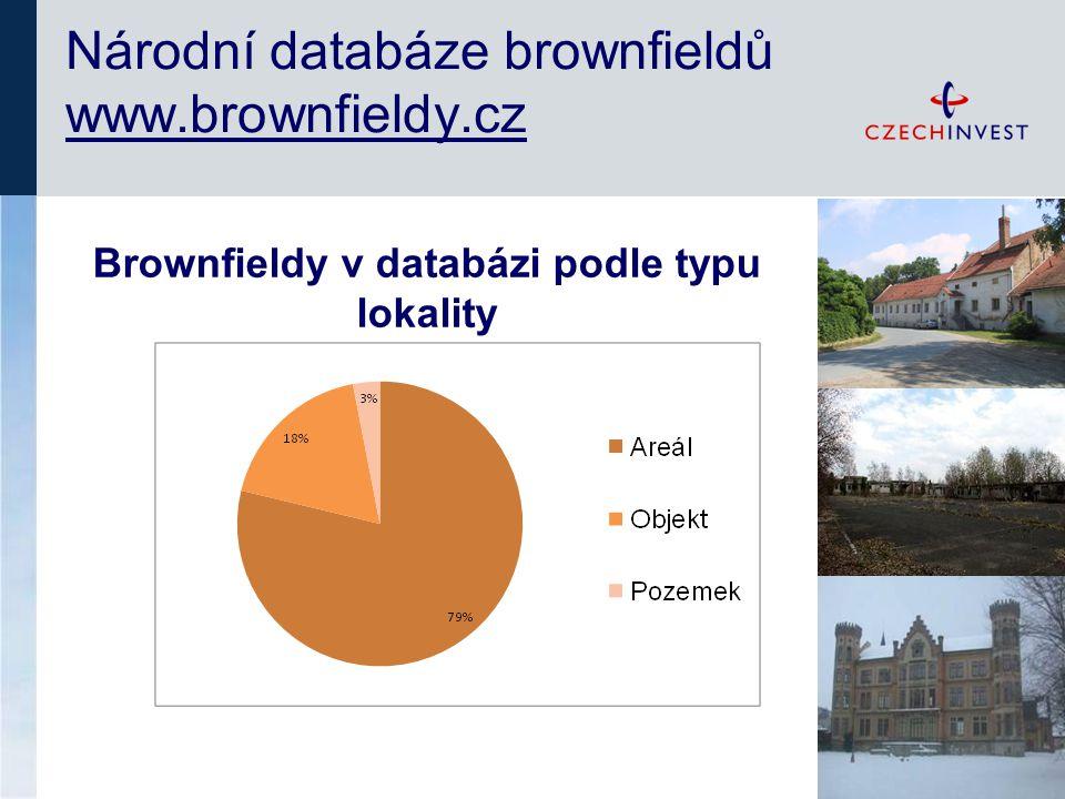Národní databáze brownfieldů www.brownfieldy.cz Brownfieldy v databázi podle typu lokality