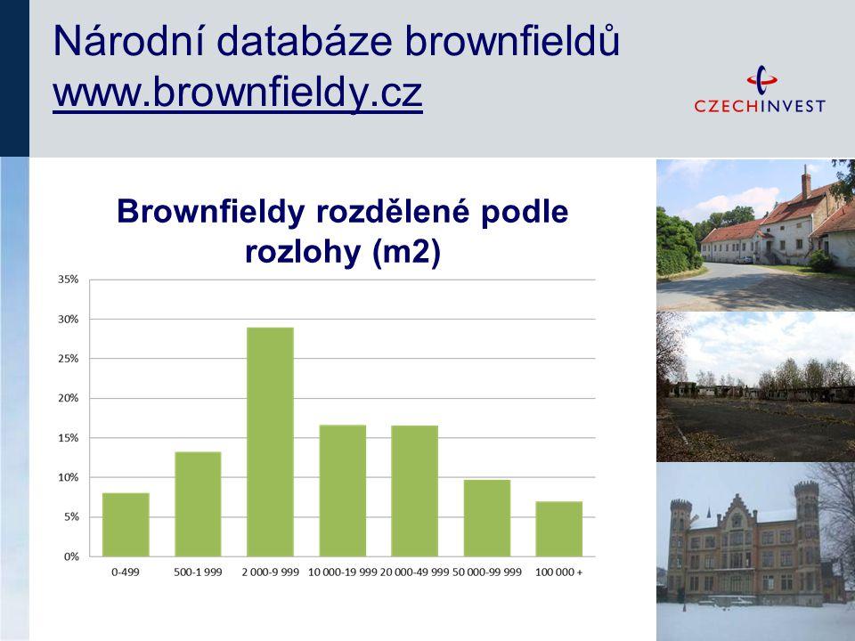 Národní databáze brownfieldů www.brownfieldy.cz Brownfieldy rozdělené podle rozlohy (m2)
