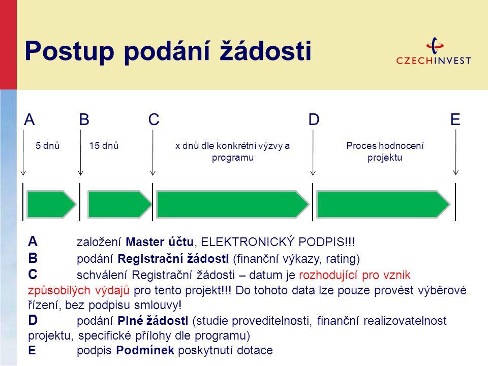 Postup podání žádosti A B C D E A založení Master účtu, ELEKTRONICKÝ PODPIS!!.