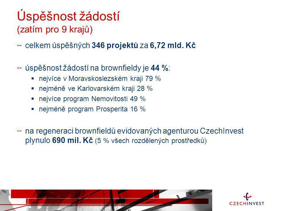 Úspěšnost žádostí (zatím pro 9 krajů) celkem úspěšných 346 projektů za 6,72 mld. Kč úspěšnost žádostí na brownfieldy je 44 %:  nejvíce v Moravskoslez