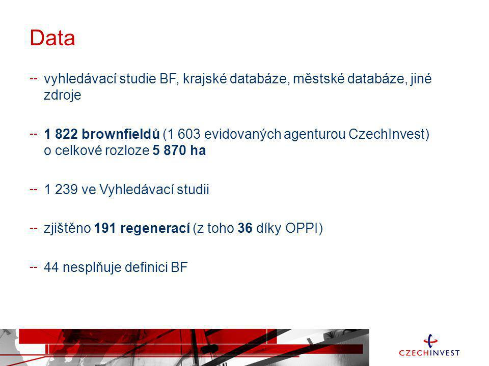 Data vyhledávací studie BF, krajské databáze, městské databáze, jiné zdroje 1 822 brownfieldů (1 603 evidovaných agenturou CzechInvest) o celkové rozl