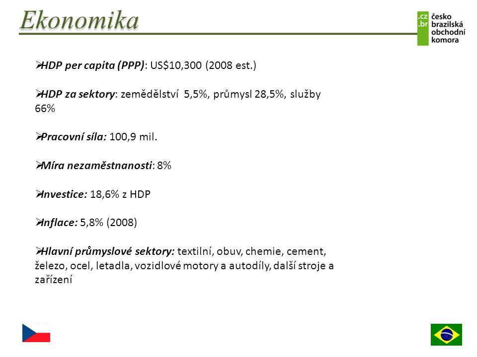 Ekonomika  HDP per capita (PPP): US$10,300 (2008 est.)  HDP za sektory: zemědělství 5,5%, průmysl 28,5%, služby 66%  Pracovní síla: 100,9 mil.  Mí