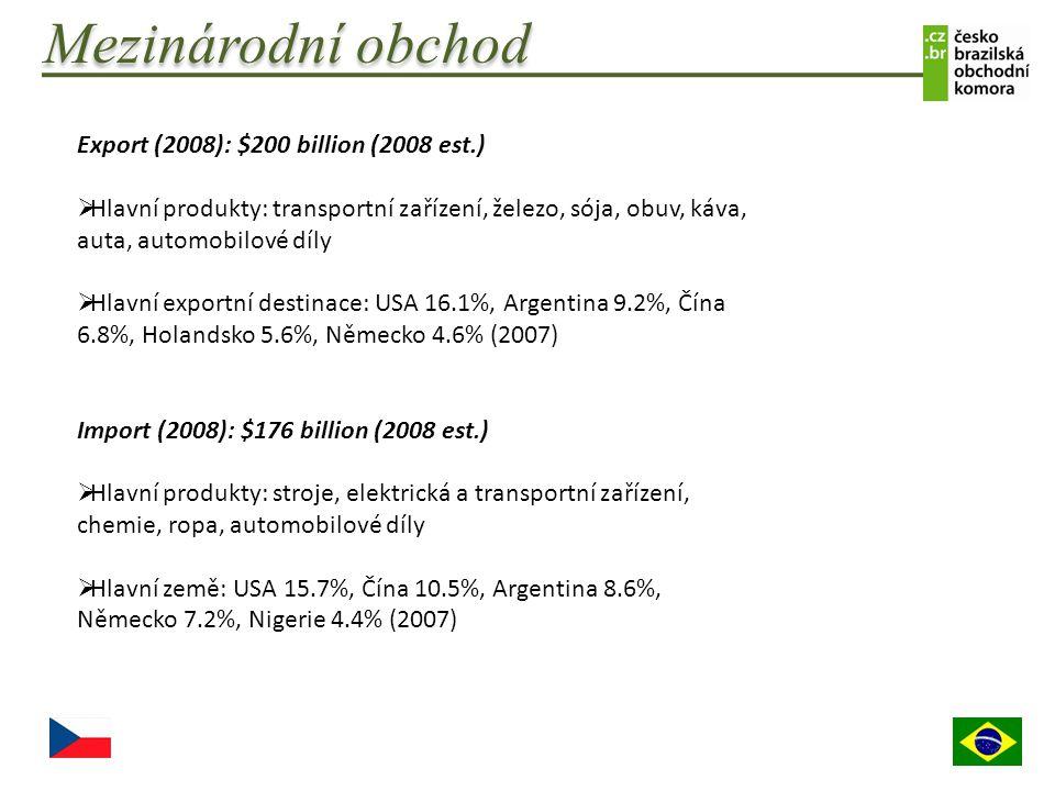 Mezinárodní obchod Export (2008): $200 billion (2008 est.)  Hlavní produkty: transportní zařízení, železo, sója, obuv, káva, auta, automobilové díly