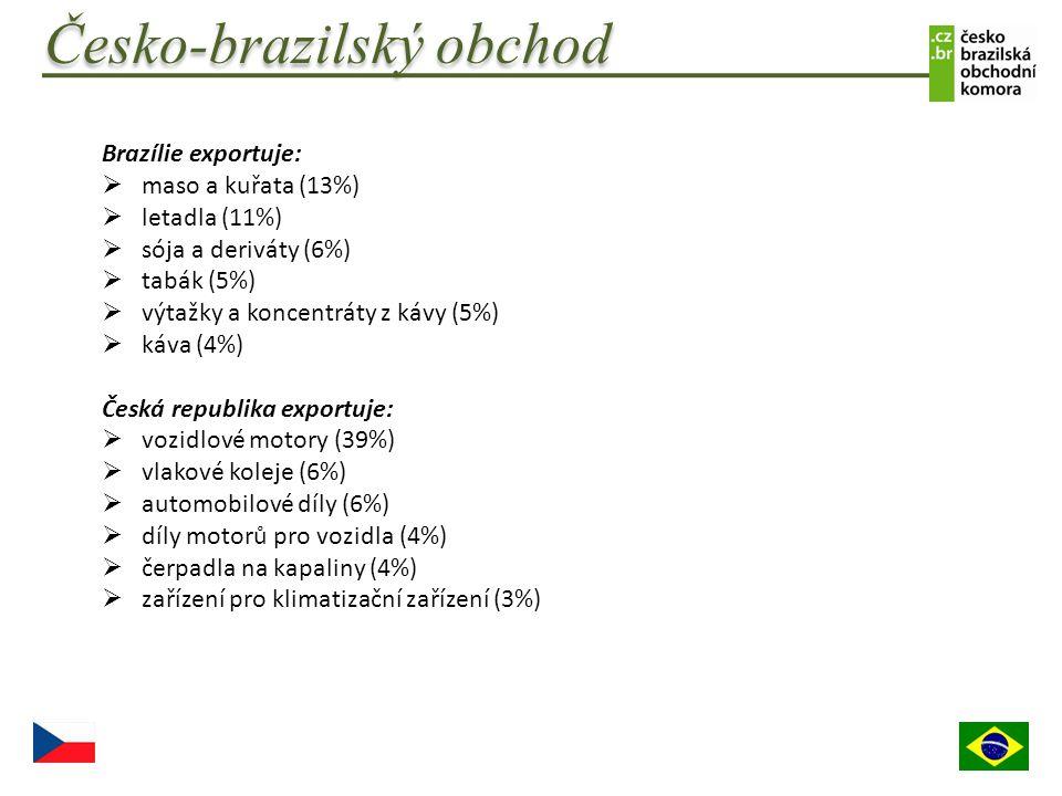 Brazílie exportuje:  maso a kuřata (13%)  letadla (11%)  sója a deriváty (6%)  tabák (5%)  výtažky a koncentráty z kávy (5%)  káva (4%) Česká re