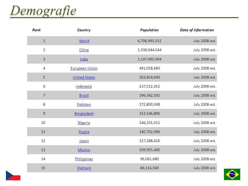 Demografie  Obyvatelstvo: 196,342,592  Věková struktura : 0-14 let: 27% (muži 26,986,909/ženy 25,961,947) 15-64 let: 66.8% (muži 64,939,225/ženy 66,157,812) 65 let a více: 6.3% (muži 5,182,987/ženy 7,113,707) (2008)  Etnické skupiny: Evropané 53.7%, mulati (míšenci Evropanů a Afričanů) 38.5%, Afričané 6.2%, další (Japonci, Arabové, Indiáni atd.) 1.6% (sčítání lidu z roku 2000)  Náboženství: Římští katolíci 73.6%, Protestanti 15.4%, Spiritualisté 1.3%, Africká náboženství 0.3%, další 1.8%, nedefinované 0.2%, bez náboženství 7.4% ( sčítání lidu z roku 2000 )  Jazyky: Portugalština (oficiální), další – Španělština, Němčina, Italština, Japonština, Angličtina