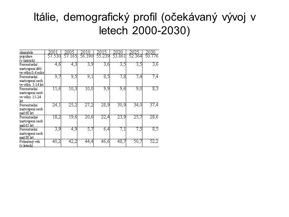 Itálie, demografický profil (očekávaný vývoj v letech 2000-2030)