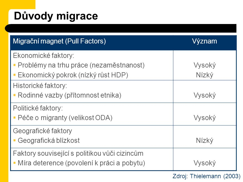 Důvody migrace Migrační magnet (Pull Factors)Význam Ekonomické faktory:  Problémy na trhu práce (nezaměstnanost)  Ekonomický pokrok (nízký růst HDP)