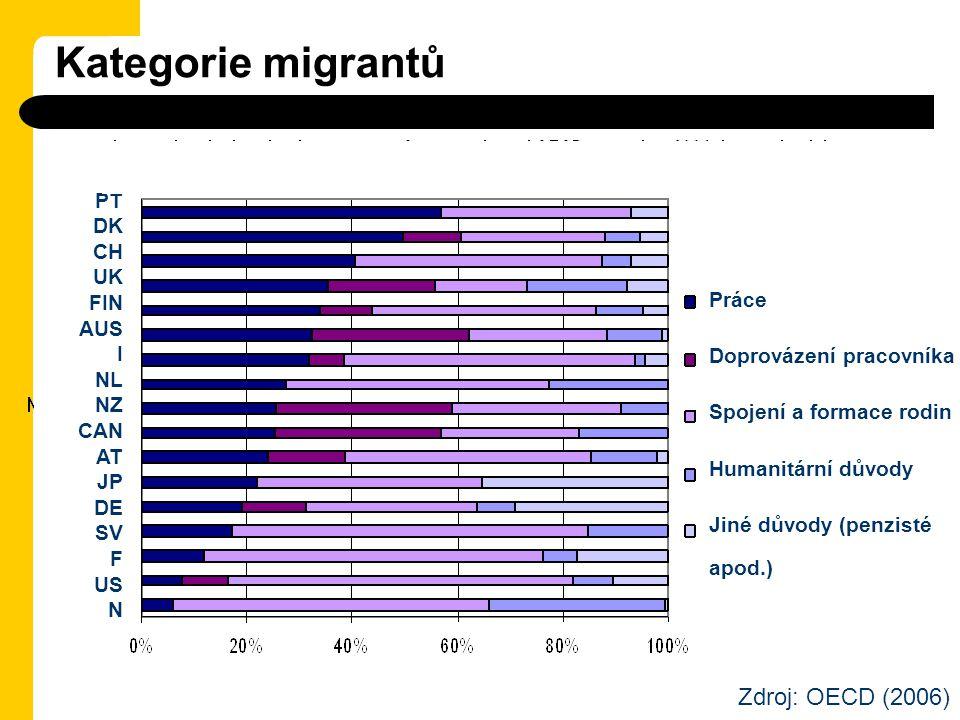 Kategorie migrantů Práce Doprovázení pracovníka Spojení a formace rodin Humanitární důvody Jiné důvody (penzisté apod.) PT DK CH UK FIN AUS I NL NZ CA