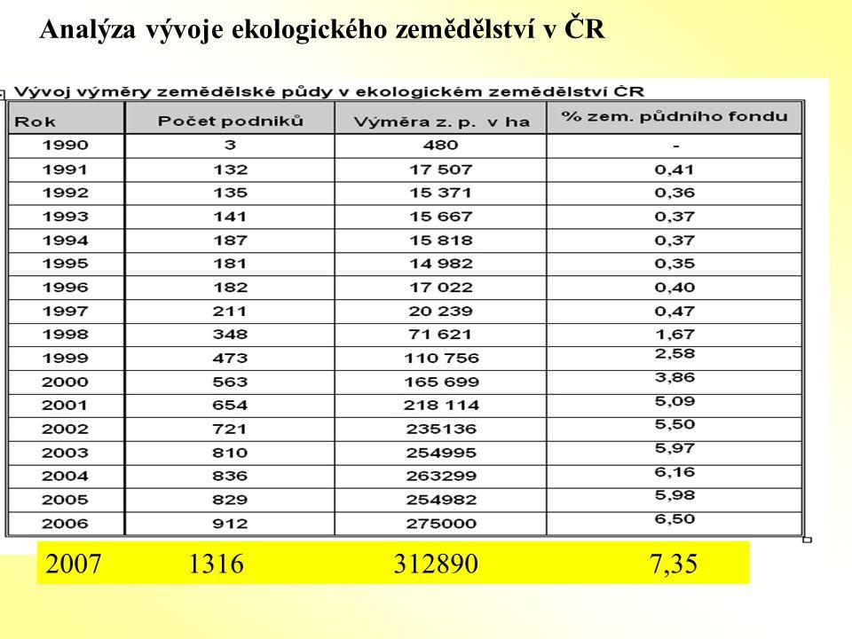 Analýza vývoje ekologického zemědělství v ČR 2008 ttp 82,47,orná půda 9,43%, trvalé kultury 0,6%, ostatní plocha 7,5%