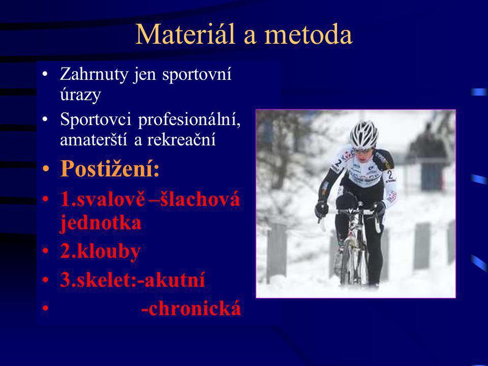 Materiál a metoda Zahrnuty jen sportovní úrazy Sportovci profesionální, amaterští a rekreační Postižení: 1.svalově –šlachová jednotka 2.klouby 3.skelet:-akutní -chronická