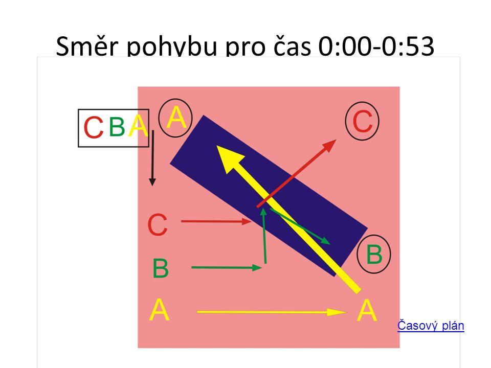 Směr pohybu pro čas 0:00-0:53 Časový plán