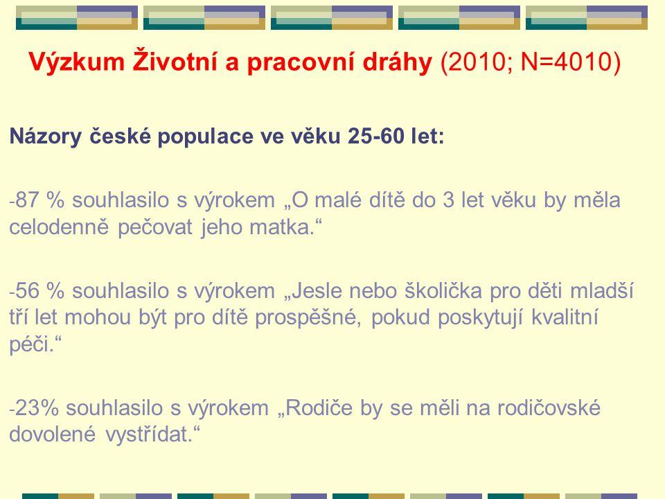"""Výzkum Životní a pracovní dráhy (2010; N=4010) Názory české populace ve věku 25-60 let: - 87 % souhlasilo s výrokem """"O malé dítě do 3 let věku by měla celodenně pečovat jeho matka. - 56 % souhlasilo s výrokem """"Jesle nebo školička pro děti mladší tří let mohou být pro dítě prospěšné, pokud poskytují kvalitní péči. - 23% souhlasilo s výrokem """"Rodiče by se měli na rodičovské dovolené vystřídat."""