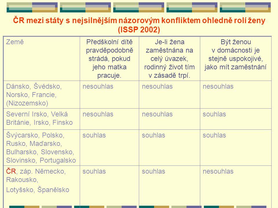 ČR mezi státy s nejsilnějším názorovým konfliktem ohledně rolí ženy (ISSP 2002) ZeměPředškolní dítě pravděpodobně strádá, pokud jeho matka pracuje.
