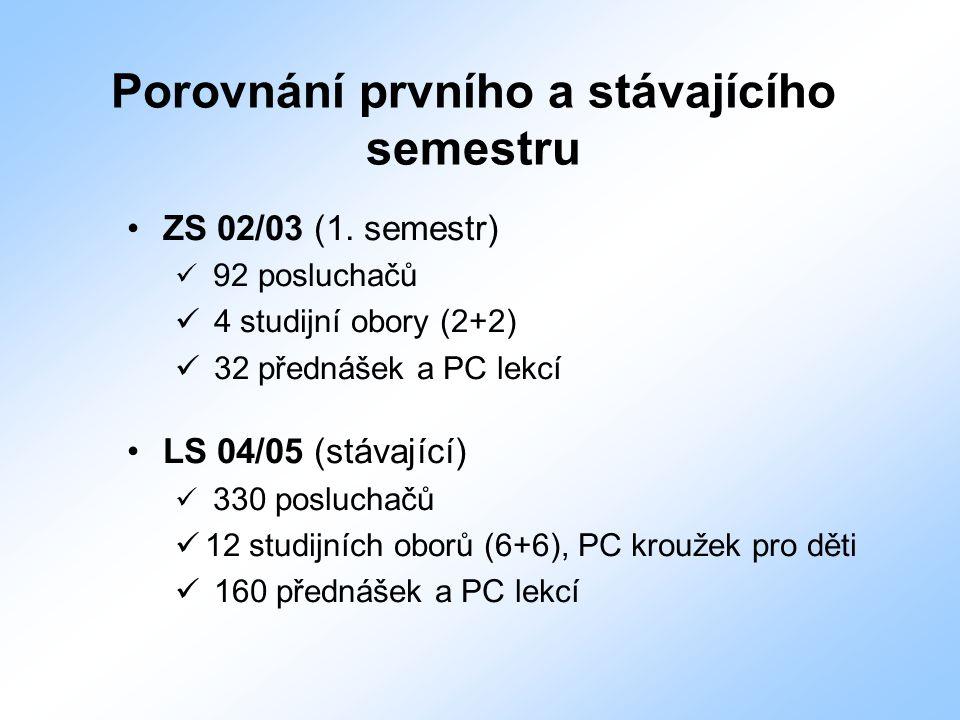 Porovnání prvního a stávajícího semestru ZS 02/03 (1. semestr) 92 posluchačů 4 studijní obory (2+2) 32 přednášek a PC lekcí LS 04/05 (stávající) 330 p