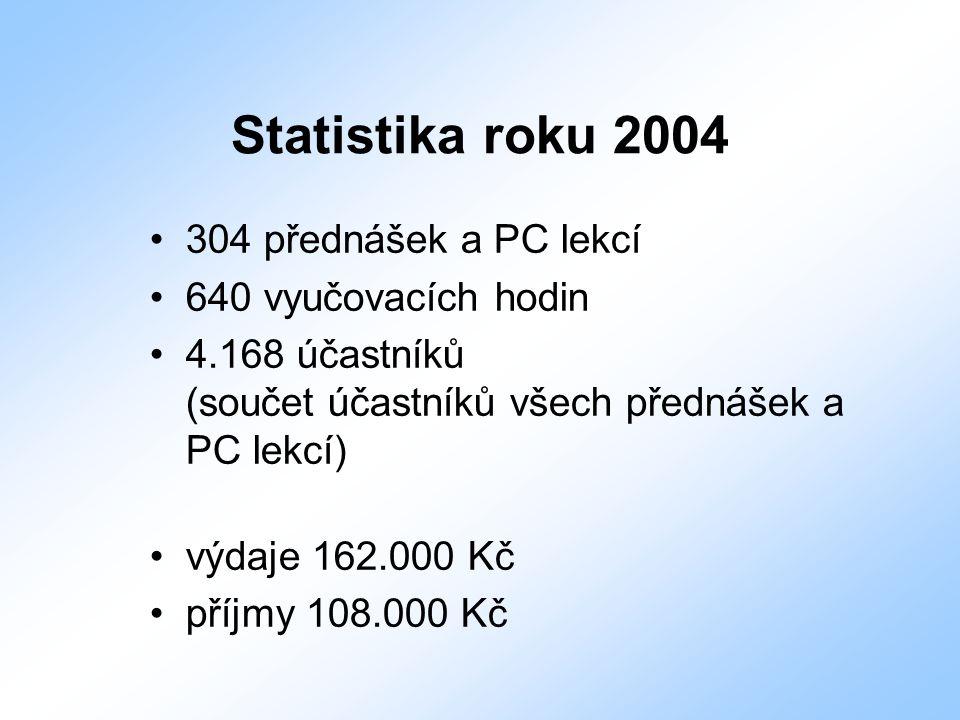 Statistika roku 2004 304 přednášek a PC lekcí 640 vyučovacích hodin 4.168 účastníků (součet účastníků všech přednášek a PC lekcí) výdaje 162.000 Kč př