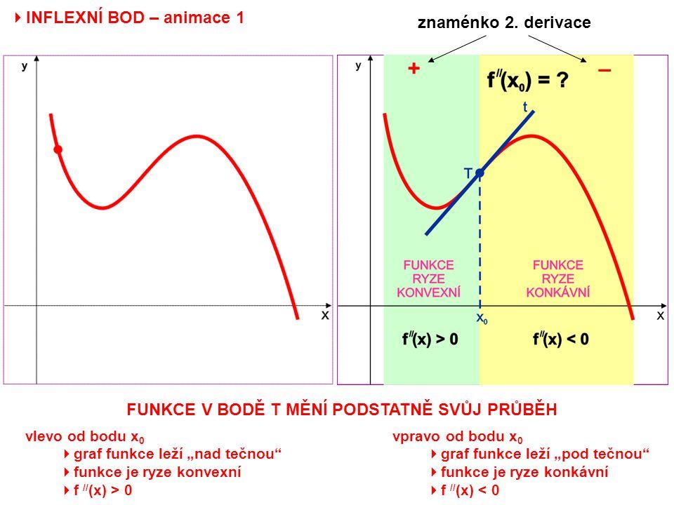 """ INFLEXNÍ BOD – animace 1 znaménko 2. derivace +– FUNKCE V BODĚ T MĚNÍ PODSTATNĚ SVŮJ PRŮBĚH vlevo od bodu x 0  graf funkce leží """"nad tečnou""""  funk"""