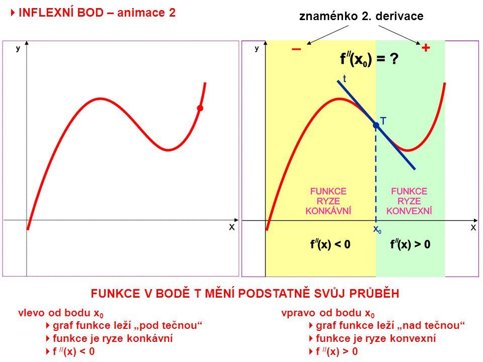 """ INFLEXNÍ BOD – animace 2 znaménko 2. derivace FUNKCE V BODĚ T MĚNÍ PODSTATNĚ SVŮJ PRŮBĚH vlevo od bodu x 0  graf funkce leží """"pod tečnou""""  funkce"""