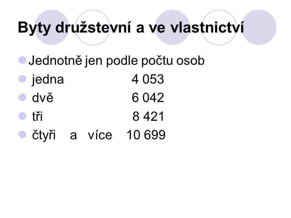 Byty družstevní a ve vlastnictví Jednotně jen podle počtu osob jedna 4 053 dvě 6 042 tři 8 421 čtyři a více 10 699