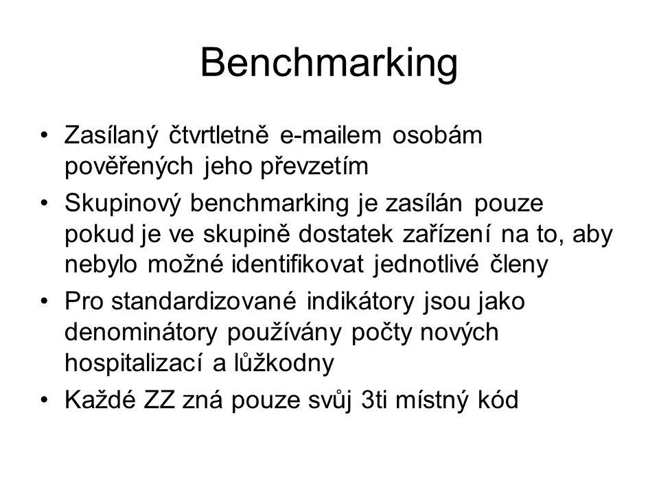 Benchmarking Zasílaný čtvrtletně e-mailem osobám pověřených jeho převzetím Skupinový benchmarking je zasílán pouze pokud je ve skupině dostatek zaříze