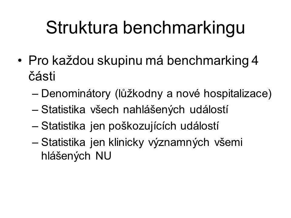 Struktura benchmarkingu Pro každou skupinu má benchmarking 4 části –Denominátory (lůžkodny a nové hospitalizace) –Statistika všech nahlášených událost