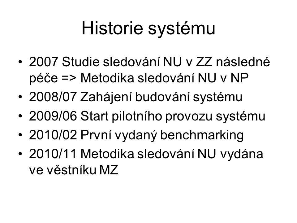 Historie systému 2007 Studie sledování NU v ZZ následné péče => Metodika sledování NU v NP 2008/07 Zahájení budování systému 2009/06 Start pilotního p