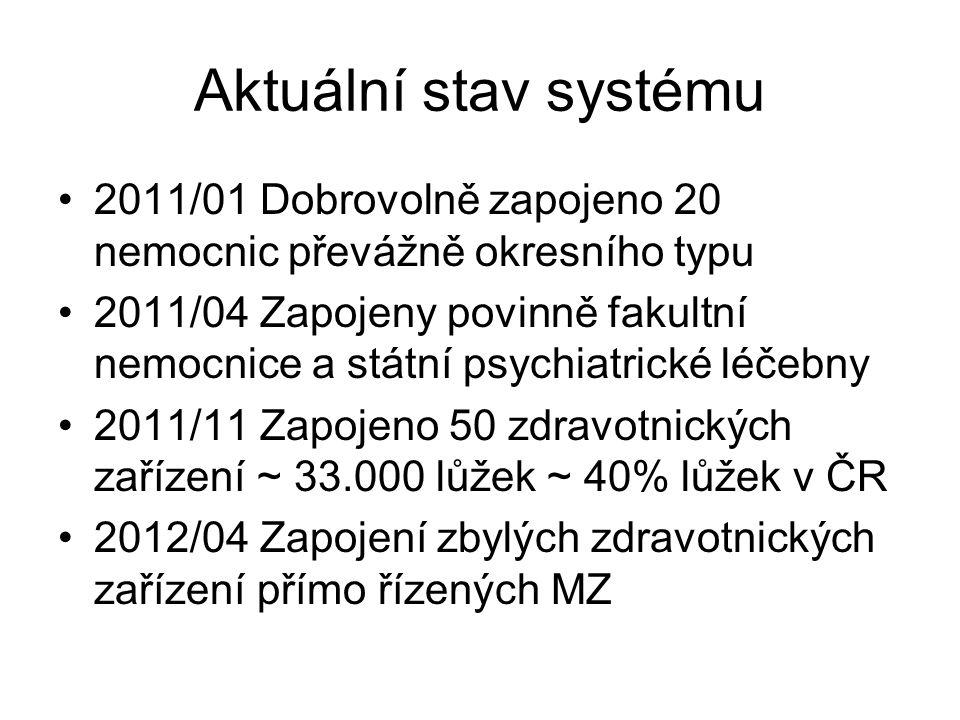 Aktuální stav systému 2011/01 Dobrovolně zapojeno 20 nemocnic převážně okresního typu 2011/04 Zapojeny povinně fakultní nemocnice a státní psychiatric