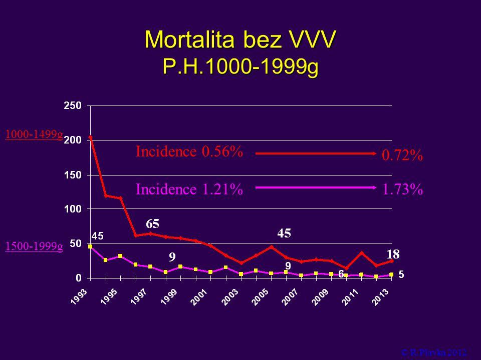 Mortalita bez VVV P.H.1000-1999g 1500-1999g 1000-1499g Incidence 1.21%1.73% Incidence 0.56% 0.72% © R.Plavka 2012