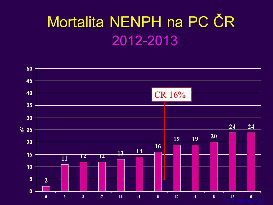 Mortalita NENPH na PC ČR 2012-2013 © R.Plavka 2014 CR 16%