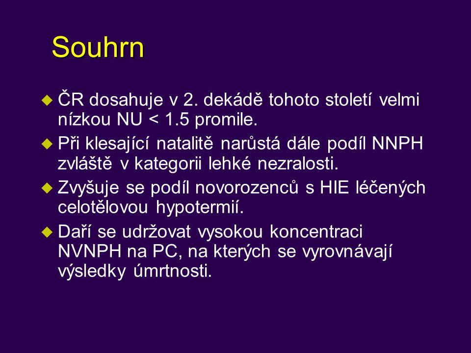 Souhrn u ČR dosahuje v 2.dekádě tohoto století velmi nízkou NU < 1.5 promile.