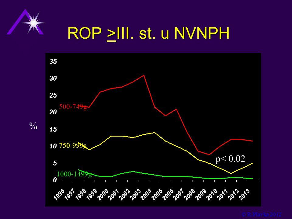 ROP >III. st. u NVNPH © R.Plavka 2012 500-749g 750-999g 1000-1499g % p< 0.02