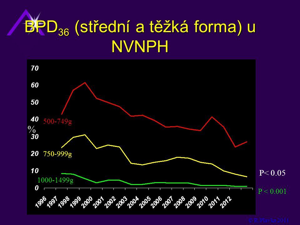 BPD 36 (střední a těžká forma) u NVNPH P < 0.001 © R.Plavka 2011 500-749g 1000-1499g 750-999g % P< 0.05