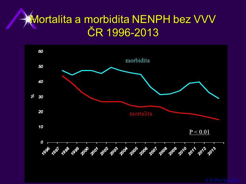 Mortalita a morbidita NENPH bez VVV ČR 1996-2013 P < 0.01 morbidita mortalita © R.Plavka 2014