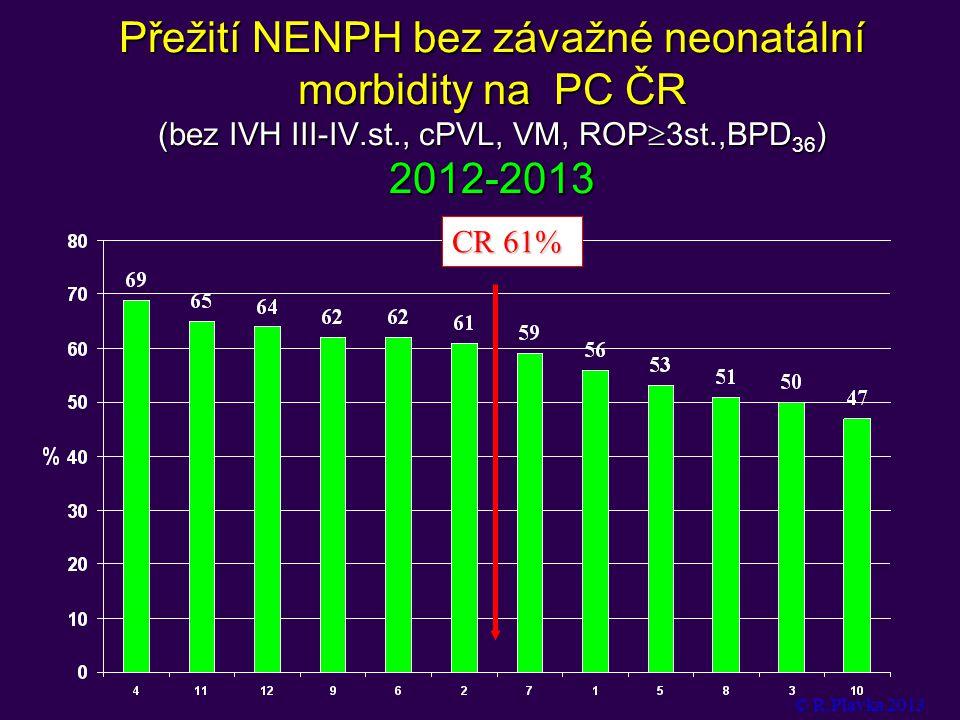 Přežití NENPH bez závažné neonatální morbidity na PC ČR (bez IVH III-IV.st., cPVL, VM, ROP  3st.,BPD 36 ) 2012-2013 © R.Plavka 2013 CR 61%