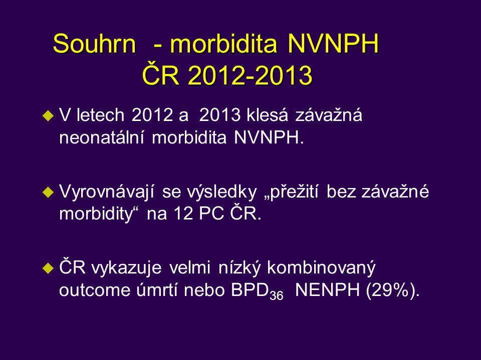 Souhrn - morbidita NVNPH ČR 2012-2013 u V letech 2012 a 2013 klesá závažná neonatální morbidita NVNPH.