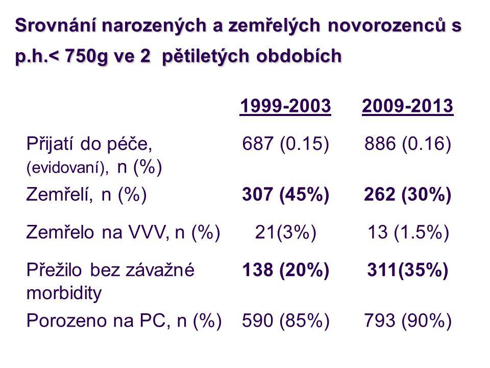 Srovnání narozených a zemřelých novorozenců s p.h.< 750g ve 2 pětiletých obdobích 1999-20032009-2013 Přijatí do péče, (evidovaní), n (%) 687 (0.15)886 (0.16) Zemřelí, n (%)307 (45%)262 (30%) Zemřelo na VVV, n (%)21(3%)13 (1.5%) Přežilo bez závažné morbidity 138 (20%)311(35%) Porozeno na PC, n (%)590 (85%)793 (90%)