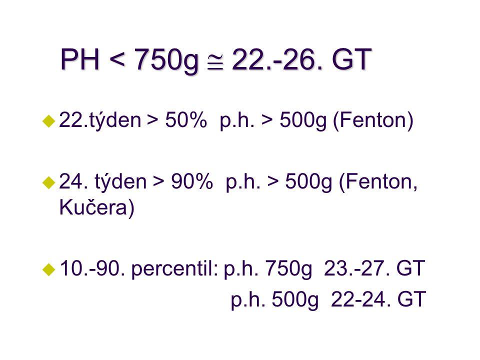 PH < 750g  22.-26.GT u 22.týden > 50% p.h. > 500g (Fenton) u 24.