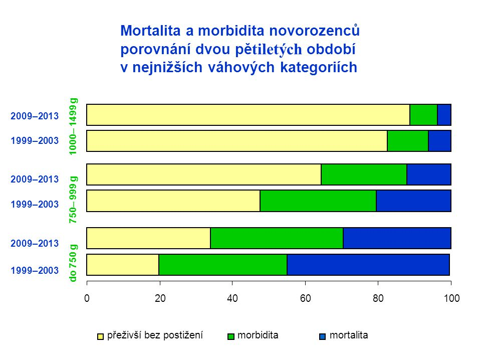 Mortalita a morbidita novorozenců porovnání dvou pě tiletých období v nejnižších váhových kategoriích přeživší bez postiženímorbiditamortalita (%) 1999–2003 2009–2013 do 750 g 750– 999 g 1000– 1499 g 020406080100